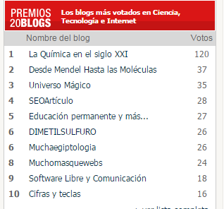 Votaciones   Mejor blog de Ciencia  Tecnología e Inter9ª edición de los Premios 20Blogs  20minutos.es